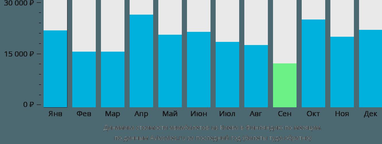 Динамика стоимости авиабилетов из Киева в Финляндию по месяцам