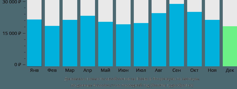 Динамика стоимости авиабилетов из Киева в Флоренцию по месяцам