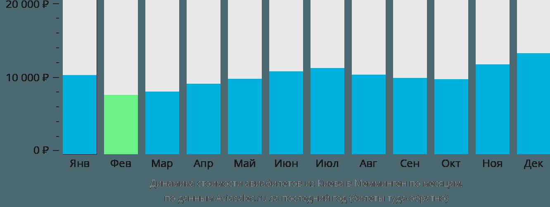 Динамика стоимости авиабилетов из Киева в Мемминген по месяцам