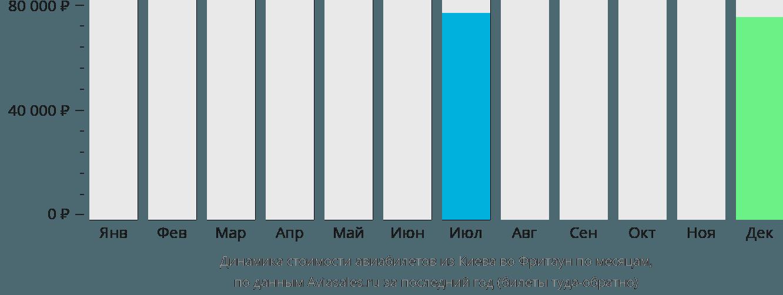 Динамика стоимости авиабилетов из Киева во Фритаун по месяцам