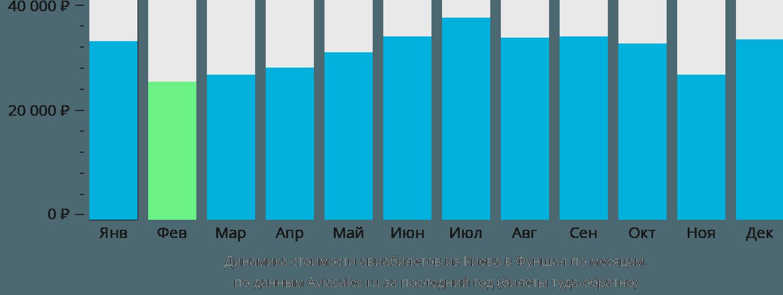 Динамика стоимости авиабилетов из Киева в Фуншал по месяцам
