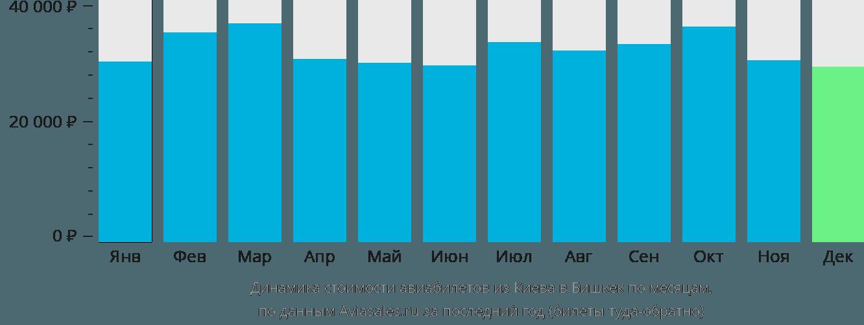 Динамика стоимости авиабилетов из Киева в Бишкек по месяцам