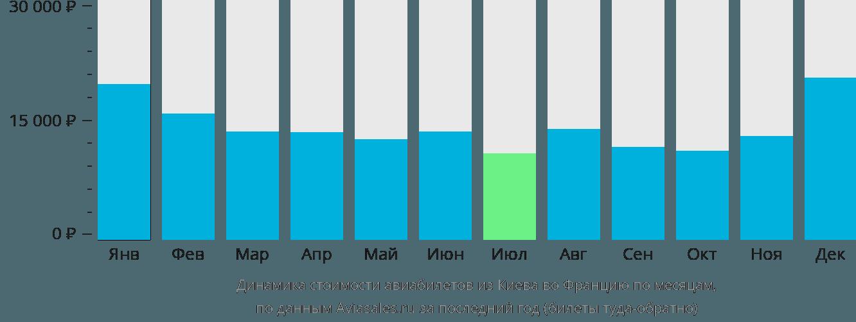 Динамика стоимости авиабилетов из Киева во Францию по месяцам