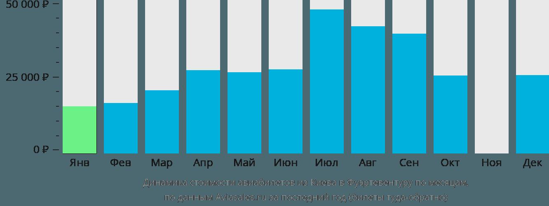 Динамика стоимости авиабилетов из Киева в Фуэртевентуру по месяцам