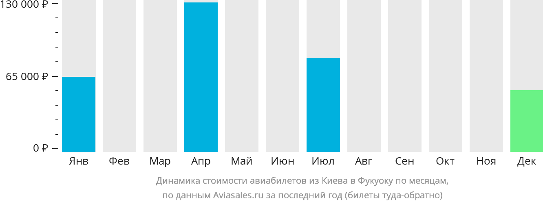 Динамика стоимости авиабилетов из Киева в Фукуоку по месяцам