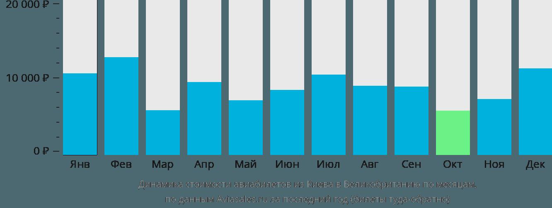 Динамика стоимости авиабилетов из Киева в Великобританию по месяцам
