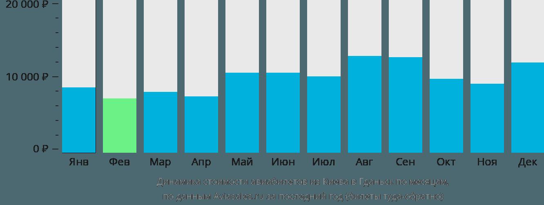 Динамика стоимости авиабилетов из Киева в Гданьск по месяцам