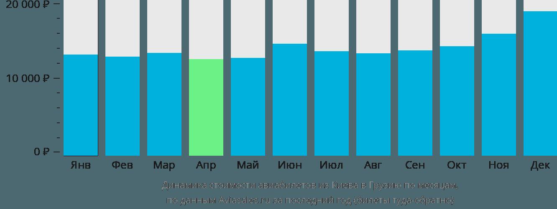 Динамика стоимости авиабилетов из Киева в Грузию по месяцам