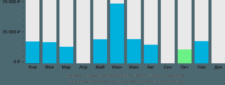 Динамика стоимости авиабилетов из Киева в Глазго по месяцам