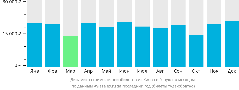 Динамика стоимости авиабилетов из Киева в Геную по месяцам