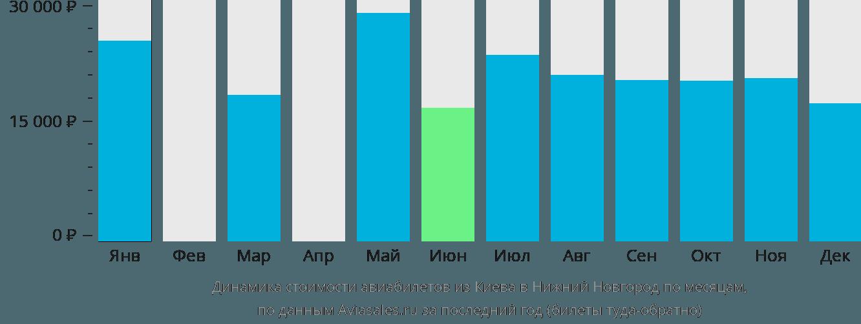Динамика стоимости авиабилетов из Киева в Нижний Новгород по месяцам