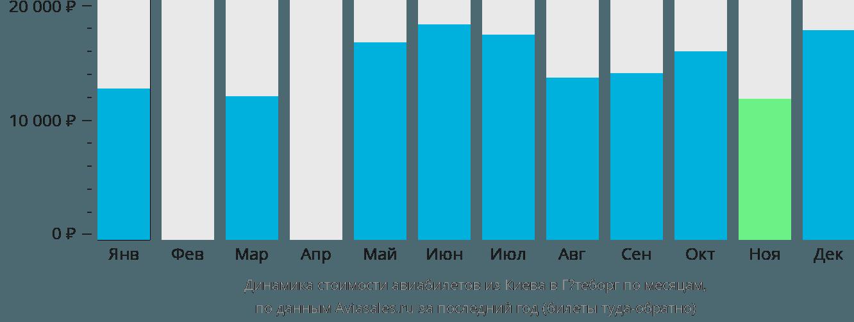 Динамика стоимости авиабилетов из Киева в Гётеборг по месяцам