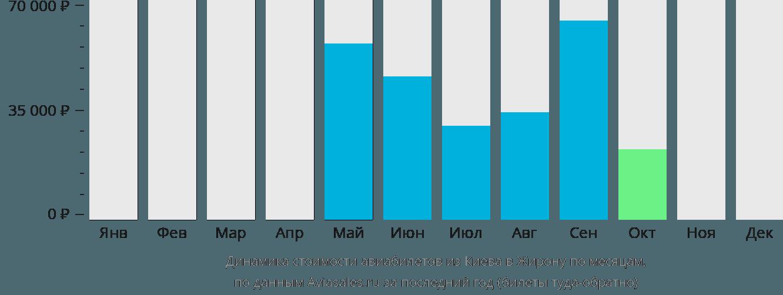 Динамика стоимости авиабилетов из Киева в Жирону по месяцам