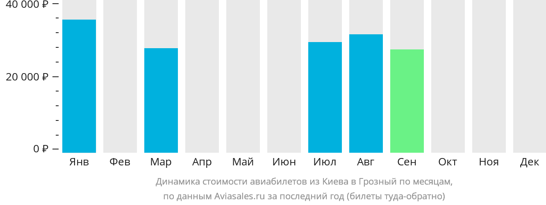 Динамика стоимости авиабилетов из Киева в Грозный по месяцам