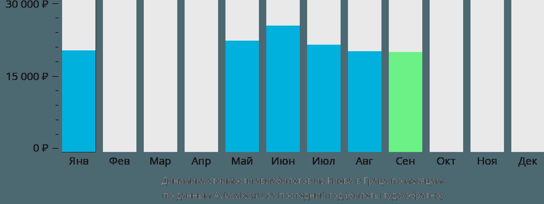 Динамика стоимости авиабилетов из Киева в Граца по месяцам