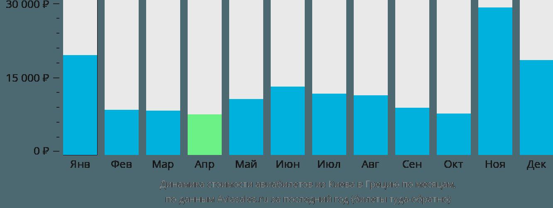 Динамика стоимости авиабилетов из Киева в Грецию по месяцам