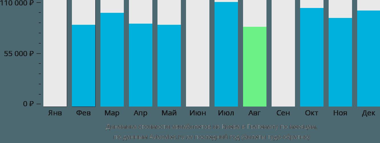 Динамика стоимости авиабилетов из Киева в Гватемалу по месяцам