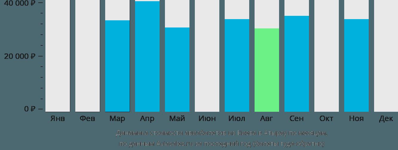 Динамика стоимости авиабилетов из Киева в Атырау по месяцам