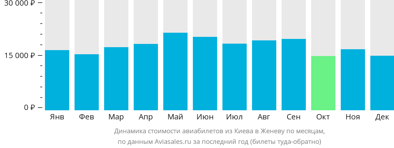 Динамика стоимости авиабилетов из Киева в Женеву по месяцам