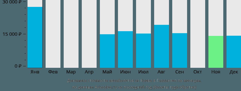 Динамика стоимости авиабилетов из Киева в Газиантеп по месяцам