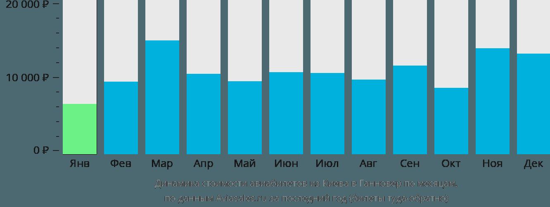Динамика стоимости авиабилетов из Киева в Ганновер по месяцам