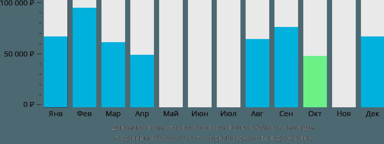 Динамика стоимости авиабилетов из Киева в Хайкоу по месяцам