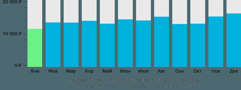 Динамика стоимости авиабилетов из Киева в Гамбург по месяцам