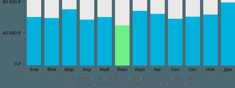 Динамика стоимости авиабилетов из Киева в Ханой по месяцам