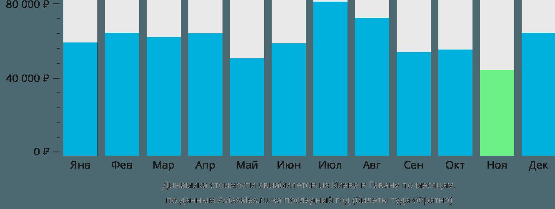 Динамика стоимости авиабилетов из Киева в Гавану по месяцам