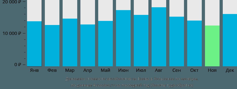 Динамика стоимости авиабилетов из Киева в Хельсинки по месяцам