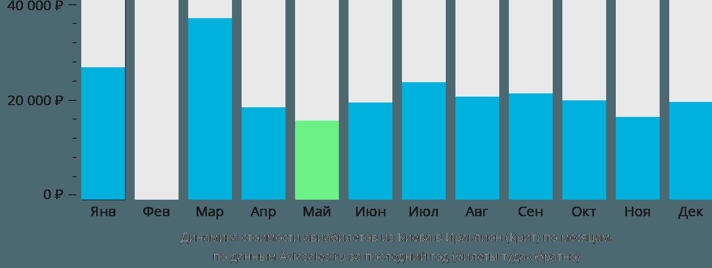 Динамика стоимости авиабилетов из Киева в Ираклион (Крит) по месяцам