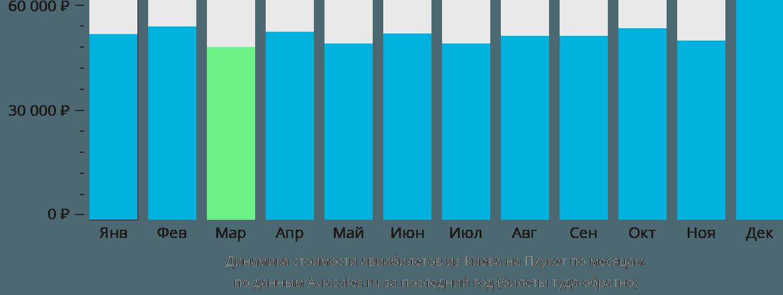 Динамика стоимости авиабилетов из Киева на Пхукет по месяцам