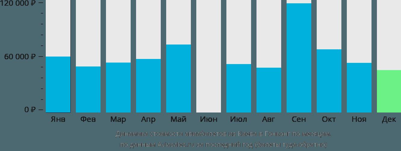 Динамика стоимости авиабилетов из Киева в Гонконг по месяцам