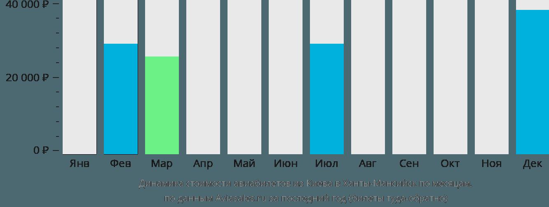 Динамика стоимости авиабилетов из Киева в Ханты-Мансийск по месяцам