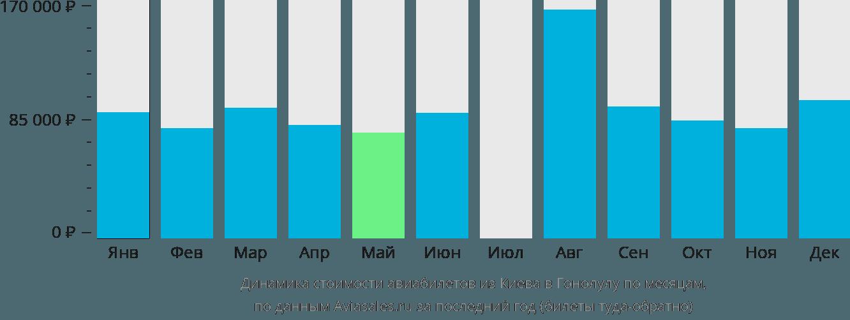 Динамика стоимости авиабилетов из Киева в Гонолулу по месяцам