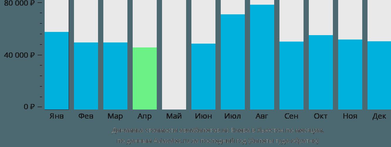 Динамика стоимости авиабилетов из Киева в Хьюстон по месяцам
