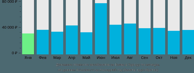 Динамика стоимости авиабилетов из Киева в Хургаду по месяцам