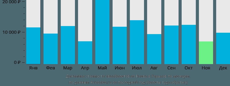 Динамика стоимости авиабилетов из Киева в Харьков по месяцам