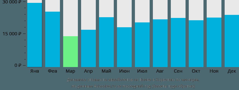Динамика стоимости авиабилетов из Киева в Хорватию по месяцам