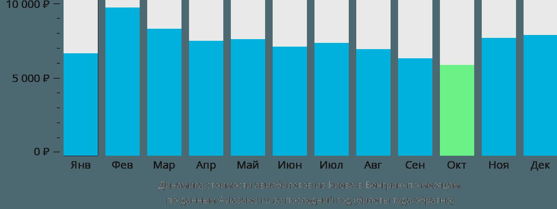 Динамика стоимости авиабилетов из Киева в Венгрию по месяцам