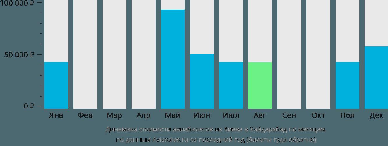 Динамика стоимости авиабилетов из Киева в Хайдарабад по месяцам