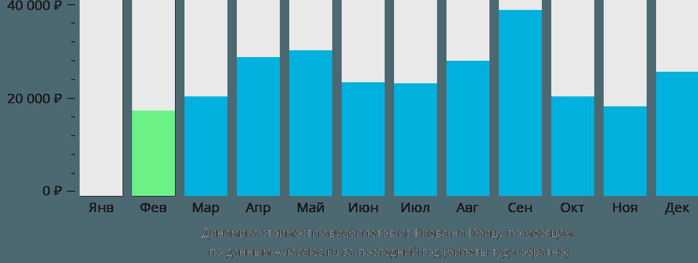 Динамика стоимости авиабилетов из Киева на Ибицу по месяцам