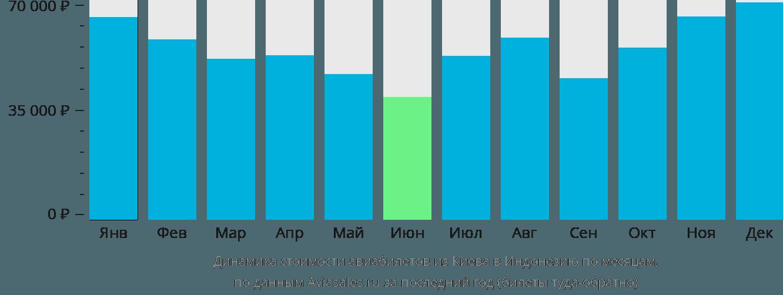 Динамика стоимости авиабилетов из Киева в Индонезию по месяцам