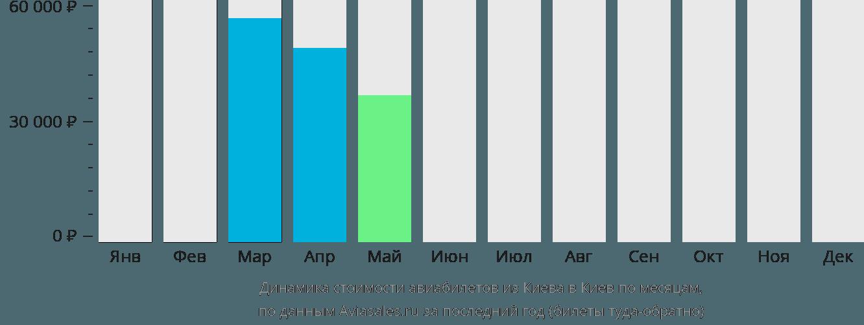 Динамика стоимости авиабилетов из Киева в Киев по месяцам