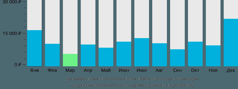 Динамика стоимости авиабилетов из Киева в Ирландию по месяцам