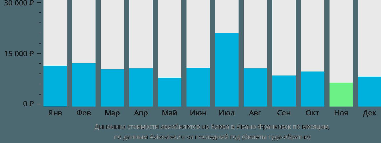 Динамика стоимости авиабилетов из Киева в Ивано-Франковск по месяцам