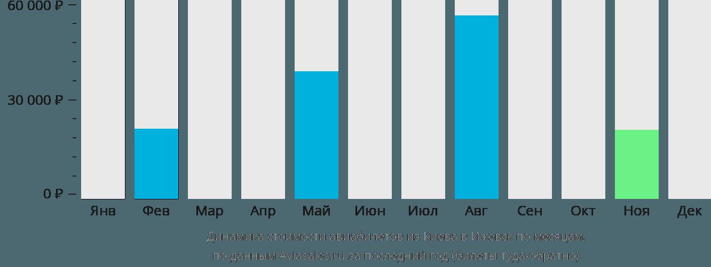 Динамика стоимости авиабилетов из Киева в Ижевск по месяцам