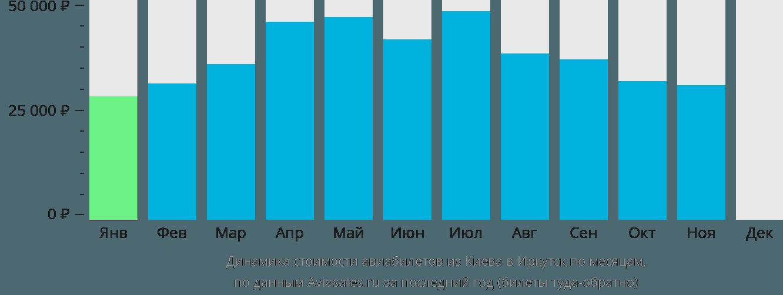 Динамика стоимости авиабилетов из Киева в Иркутск по месяцам
