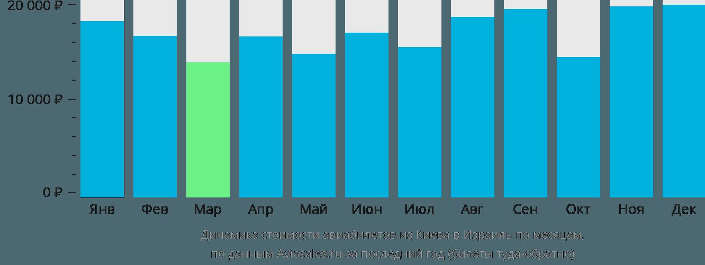Динамика стоимости авиабилетов из Киева в Израиль по месяцам