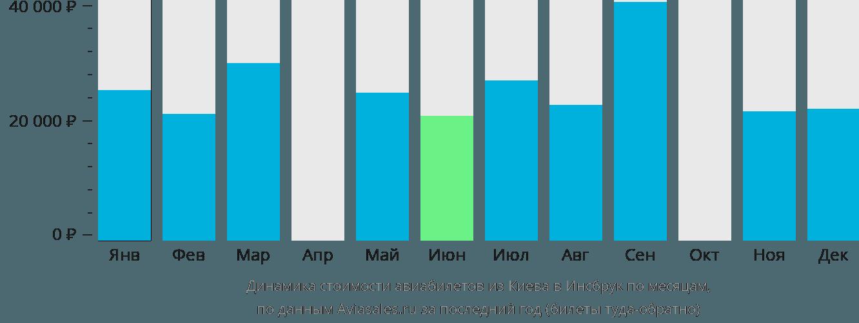 Динамика стоимости авиабилетов из Киева в Инсбрук по месяцам